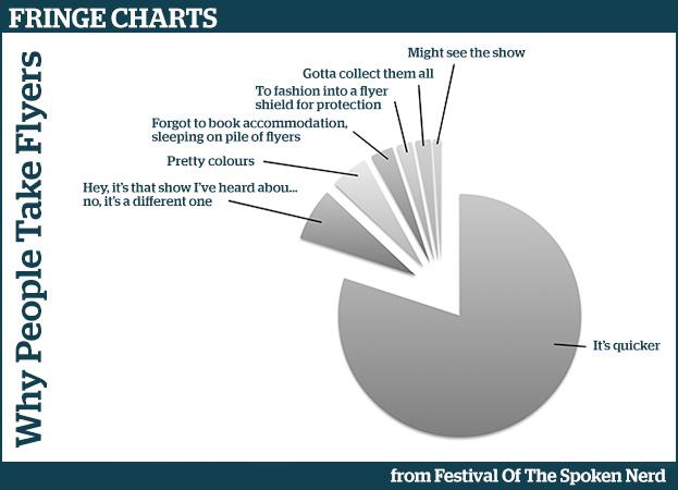 Fringe Charts 1