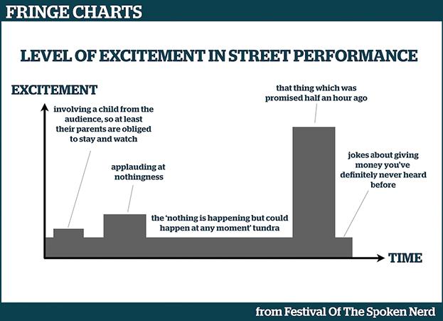 Fringe Charts 3